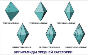 Forms.medium-symmetric.bipyramid.png